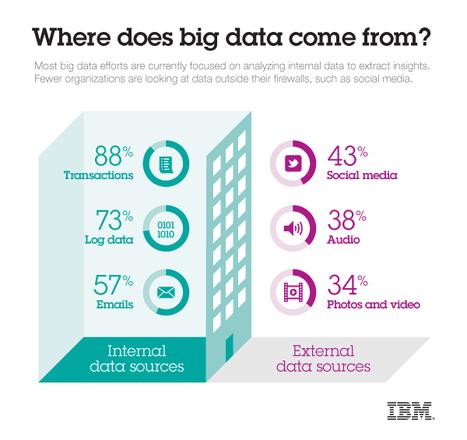 Gartner, IBM, Teradata make Big Data announcements | ZDNet | Big Data BI | Scoop.it