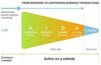 Convaincre via la méthode AIDA   E-Markethings   Scoop.it