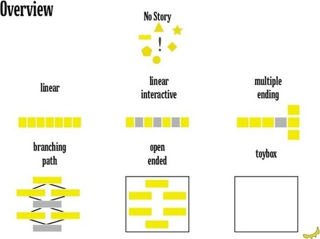 Six Pattern of Interactive Storytelling | Interactive storytelling | Scoop.it