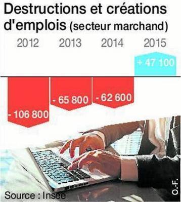 France. L'emploi marchand repart en 2015   Emploi Calvados   Scoop.it