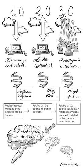 Cómo usar las redes sociales en el aula 3.0: Actitud 3.0 | pedagogia y educación | Scoop.it