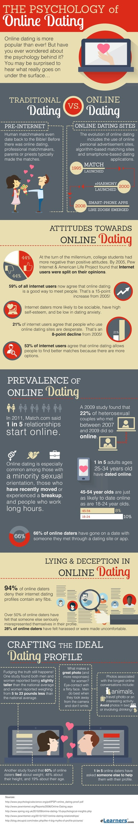 The Psychology of Online Dating | Psychology Matters | Scoop.it