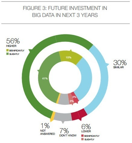 56% Of Enterprises Will Increase Their Investment In Big Data Over The Next 3 Years | Industry, Manufacturing, Etc... | Scoop.it