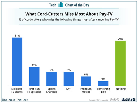CHART: A Huge Chunk Of People Mostly Don't Miss TV When They Give It Up | IPTV & Next Generation Networks | Scoop.it