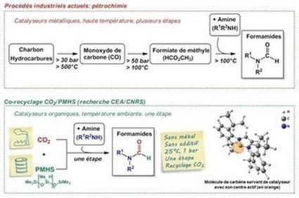 Chimie verte: recyclage simple et efficace du CO2 | Mon Journal De Chimie | Scoop.it