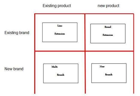 Define the concept of branding, its advantages /disadvantages ... | Recalibrate | Scoop.it