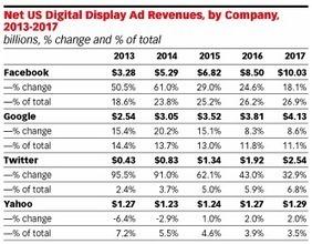 Facebook & Twitter : un tiers de la pub numérique en 2017 | social media et CRM | Scoop.it
