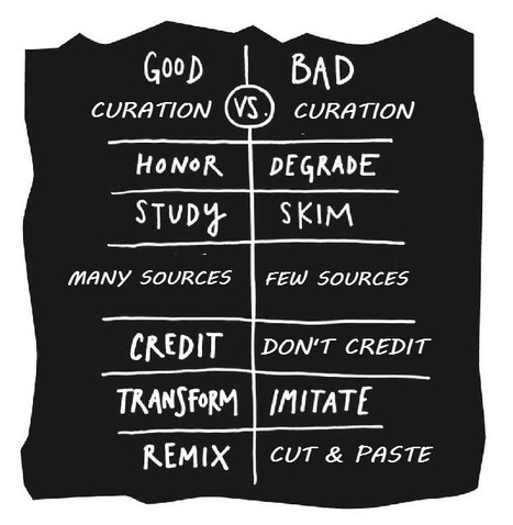 Good Curation VS Bad Curation Beth Kanter | Desenho Instrucional | Scoop.it