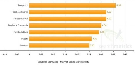 Stronger correlation between Google+ and search rankings than Facebook and Twitter: report | Digital Marketing | Scoop.it