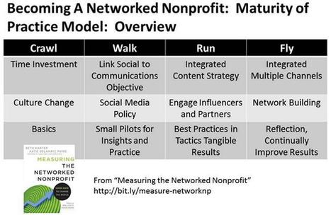 Becoming a Networked Nonprofit (SSIR) | Public Relations & Social Media Insight | Scoop.it