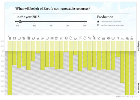 Earth's Resources - Interactive Statistics | BASIC VOWELS | Scoop.it