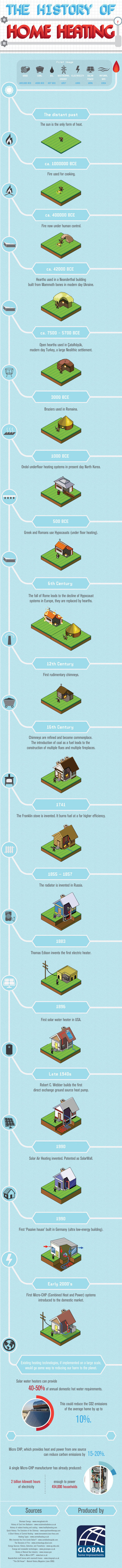 The History of Home Heating [Infographic] | Infographics ideas for Education | Scoop.it