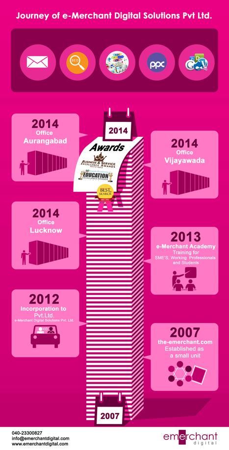 Growth Journey of e-Merchant Digital-Milestones,Developments | Digital Marketing | Scoop.it