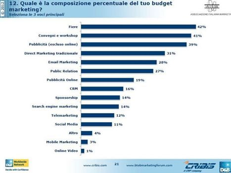 Osservatorio sul Marketing B2B: fiere ed eventi gli strumenti più utilizzati e con il più alto ROI - Event Report | Social Media Italy | Scoop.it