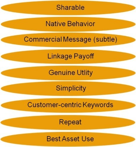 Content Marketing Checklist To Get Read, Shared and Commented | The 21st Century | Scoop.it