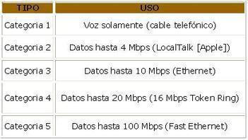 CABLE DE PAR TRENZADO | Principios de las telecomunicaciones | Scoop.it