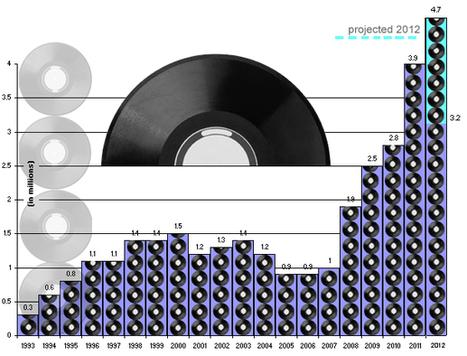 Digital Music News - Todavía gana: El vinilo vende un 16.3 % más en 2012... | ELCLUBDELVINILO | Scoop.it
