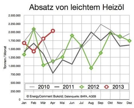 Trotz fallender Heizölpreise: Heizkosten 2013 auf Rekordniveau | aktuell, Heizkosten, Heizölpreise | EnergyComment | Heizölpreise in Deutschland | Scoop.it