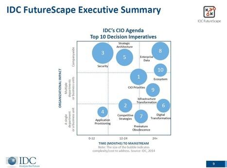 IDC's 2015 CIO Predictions: Demand For Analytics Continues To Skyrocket | Intelligence d'affaires, Informatique décisionnelle et analytique | Scoop.it