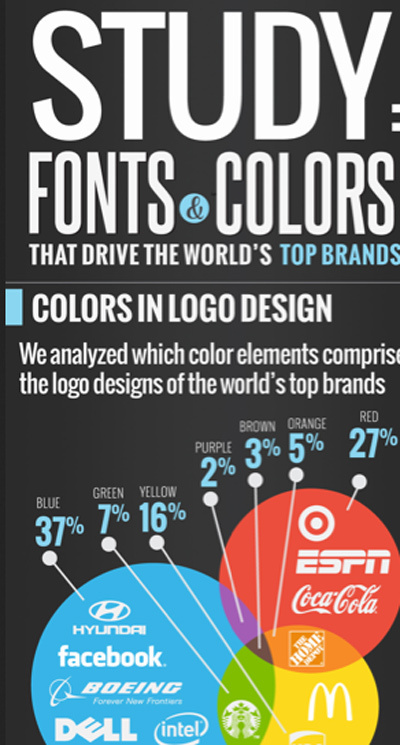 Fonts & Colors Big Brands Use To Win Loyalty and Promote Engagement [Infographic] | Design Revolution | Scoop.it