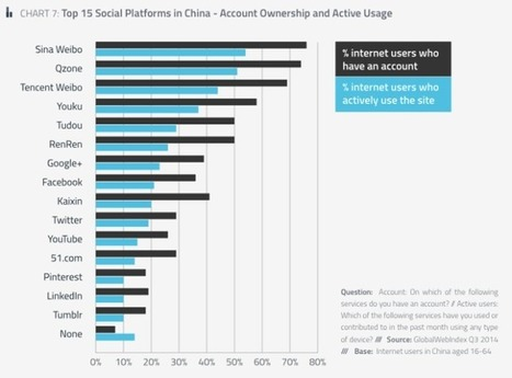 Tumblr Overtakes Instagram As Fastest-Growing Social Platform, Snapchat Is The Fastest-GrowingApp | Social Influence | Scoop.it
