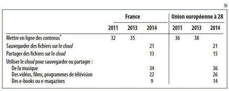 Pratiques culturelles en ligne, en France et en Europe   Médiathèque SciencesCom   Scoop.it
