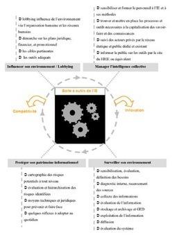 Intelligence Economique et Management des Connaissances: Intelligence Economique : nouveau discours de la méthode? | Mon moleskine | Scoop.it