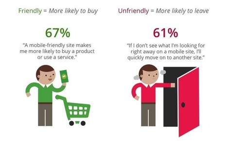 Mobile-friendly sites turn visitors into customers | Mobile Marketing Strategy | Scoop.it