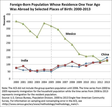 China (not Mexico) is the top source of new immigrants to the U.S. | Geography | Scoop.it