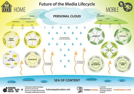 Modelos de ecología de la comunicación: análisis del ecosistema comunicativo | Giraldo-Dávila | | Comunicación en la era digital | Scoop.it