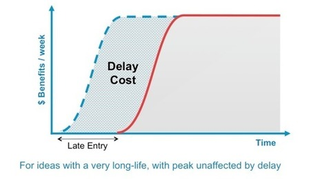 Cost of Delay | Homo Agilis (Collective Intelligence, Agility and Sustainability : The Future is already here) | Scoop.it