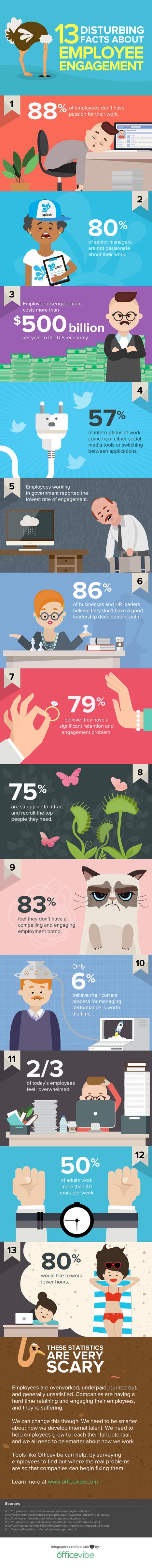 Employee Engagement | Managing performance | Scoop.it