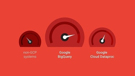 BigQuery and Dataproc shine in independent big data platform comparison | Google Cloud Big Data and Machine Learning Blog | EEDSP | Scoop.it