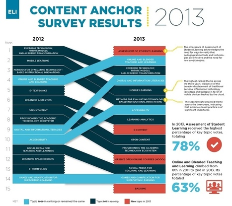 Content Anchors | EDUCAUSE.edu | Aprendiendo a Distancia | Scoop.it