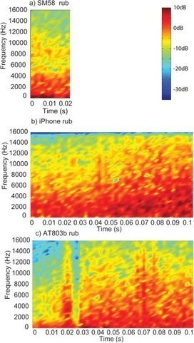 Microphone Handling Noise: Measurements of Perceptual Threshold and Effects on Audio Quality | Tudo o resto | Scoop.it
