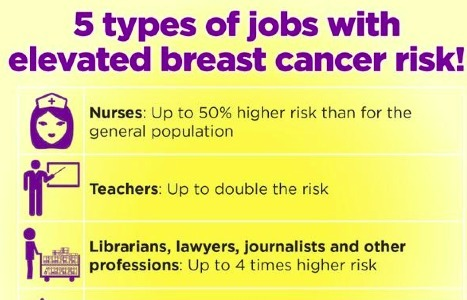 Study: Higher breast cancer risk for working women in certain occupations | Breast Cancer News | Scoop.it