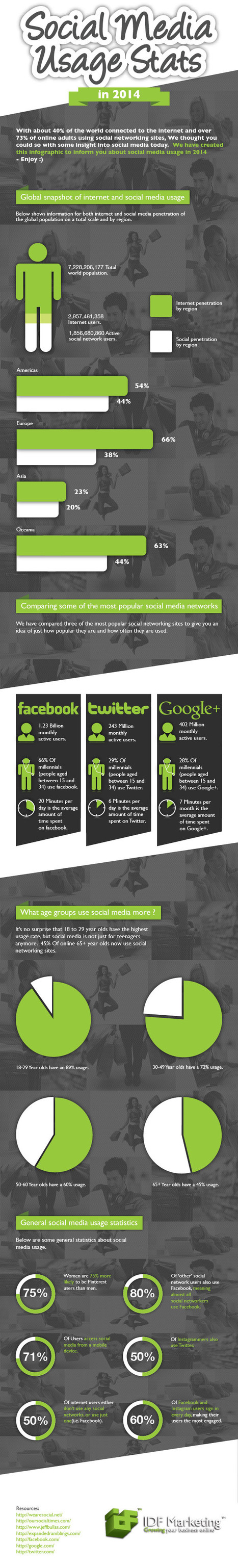 Social Media Usage Stats in 2014 [Infographic] | Effective Website Marketing | Scoop.it