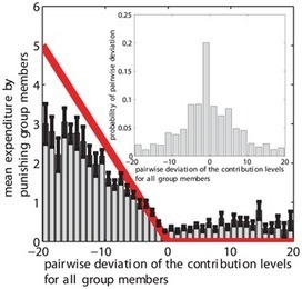 The Co-Evolution of Fairness Preferences and Costly Punishment   Social Foraging   Scoop.it