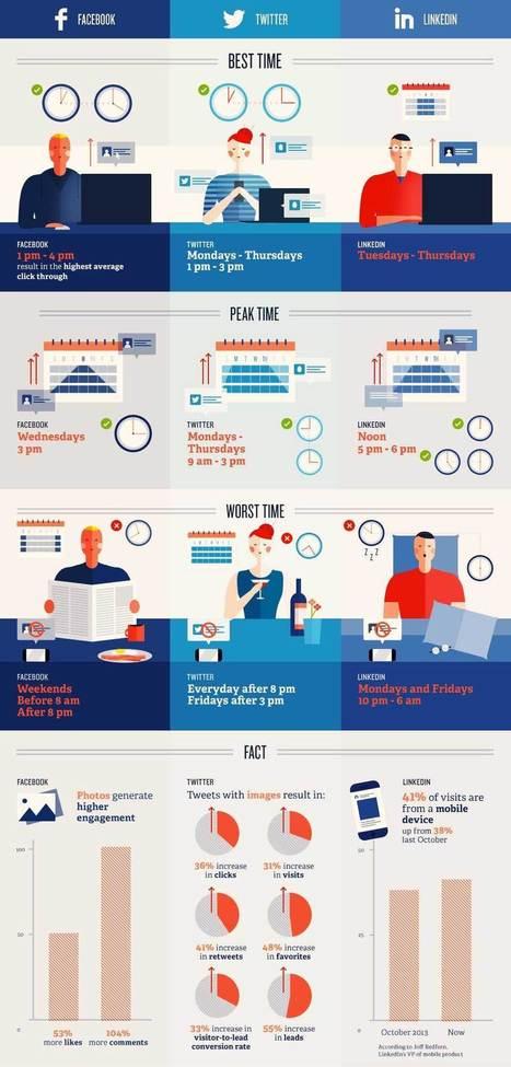 A quelle heure publier sur les réseaux sociaux ? | Linkedin marketing | Scoop.it