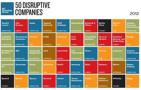 50 Disruptive Companies 2012 - MIT Technology Review | Beyond Marketing | Scoop.it