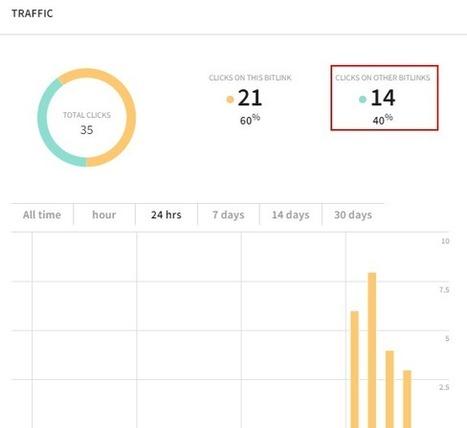 13 Acortadores de URL para Twitter y Google + | Herramientas 2.0 | Scoop.it