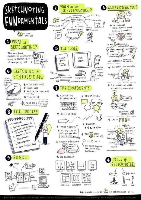 Bug Fawcett Sketchnoting_FUNdamentals.jpg | Graphic Coaching | Scoop.it