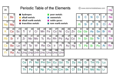 Periodic Table Trends | High School Chemistry | Scoop.it