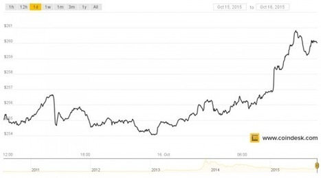 Bitcoin Price Breaks $260 to Hit Two Month High - CoinDesk | [Bitinvest] Bitcoin News | Scoop.it