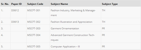 M-Sc Fashion Technology Morph Academy | Fashion Designing Using CAD Training Courses,Training and Institutes | Scoop.it