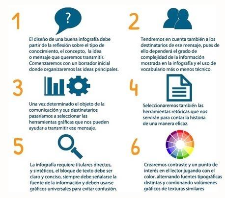 La importancia del aprendizaje visual: infografías en el aula | Milky way | Scoop.it