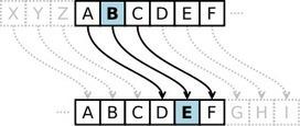 Scratch programming projects: Project: Caesar Cipher | Linguagem Virtual | Scoop.it