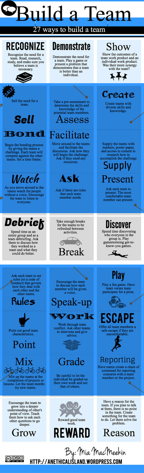20+ Ways to Enhance Team Work in your Class | Technology in Art And Education | Scoop.it