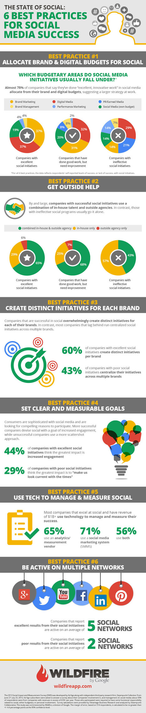 The State of Social: An Infographic of 6 Best Practices | Social media! | Scoop.it