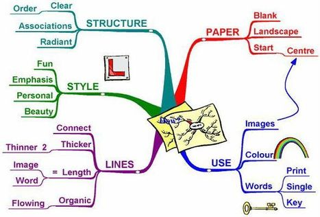 99 Mind Mapping Resources, Tools, and Tips | College Degree.com | EDTECH ~ ICT tools & tips, Internet tracks & trails... and questioning them all ! | Scoop.it